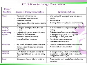 CT Options for Energy Conservation