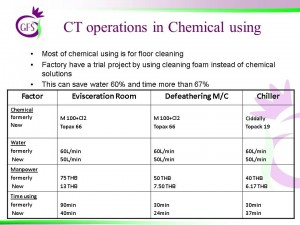 CT Options in chemical using